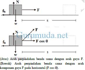 Pengertian-usaha-dalam-fisika-1