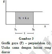 Pengertian-usaha-dalam-fisika-6