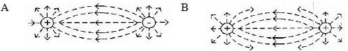 Garis gaya listrik (garis medan listrik) - Pembahasan soal dan jawaban UN fisika SMA MA 2013 - 7