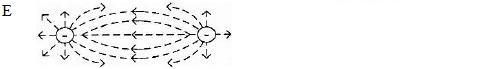 Garis gaya listrik (garis medan listrik) - Pembahasan soal dan jawaban UN fisika SMA MA 2013 - 9