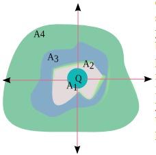 Hukum Gauss 3