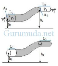 Prinsip dan Persamaan Bernoulli 1